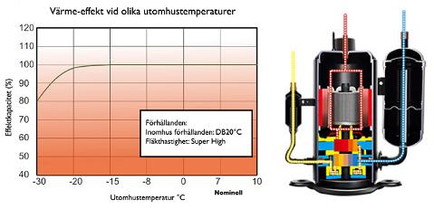 2-stegskompressor och graf